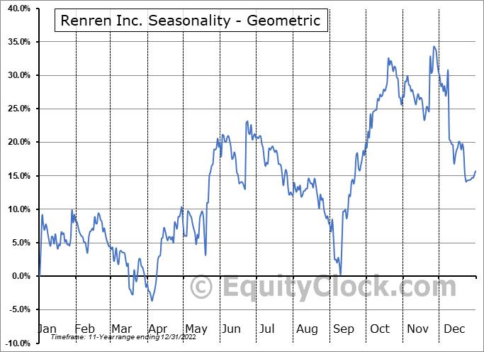 Renren Inc. (NYSE:RENN) Seasonality