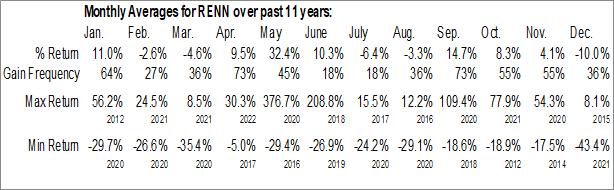 Monthly Seasonal Renren Inc. (NYSE:RENN)