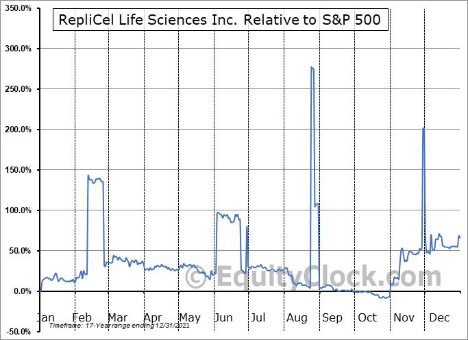 REPCF Relative to the S&P 500