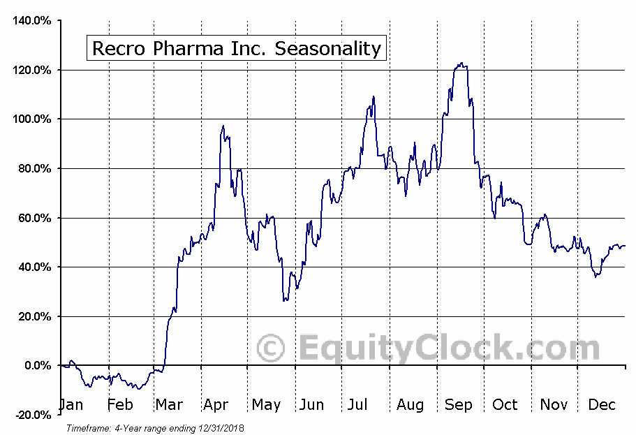 Recro Pharma, Inc. Seasonal Chart