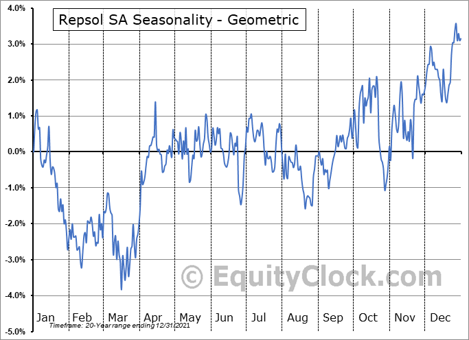 Repsol SA (OTCMKT:REPYY) Seasonality