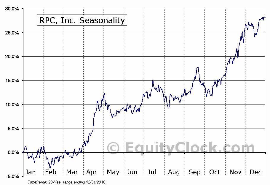 RPC, Inc. (NYSE:RES) Seasonal Chart