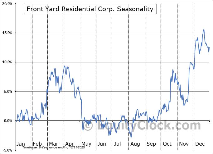 Front Yard Residential Corp. (NYSE:RESI) Seasonality