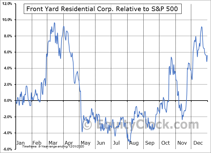 RESI Relative to the S&P 500