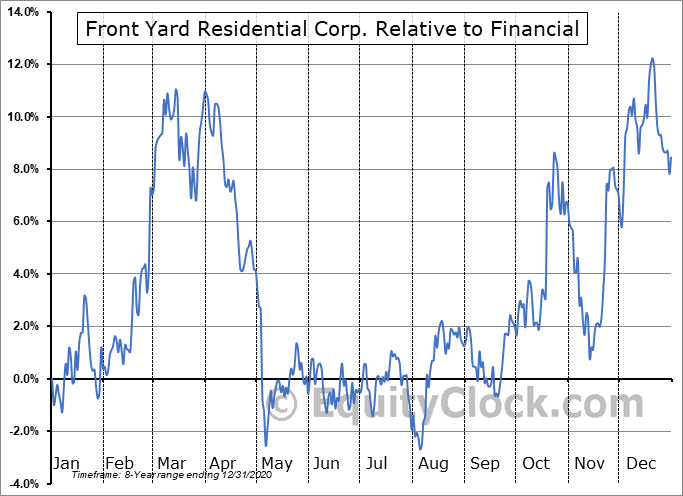 RESI Relative to the Sector