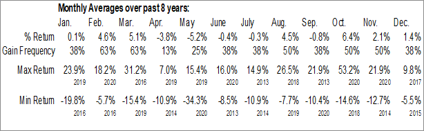 Monthly Seasonal Front Yard Residential Corp. (NYSE:RESI)