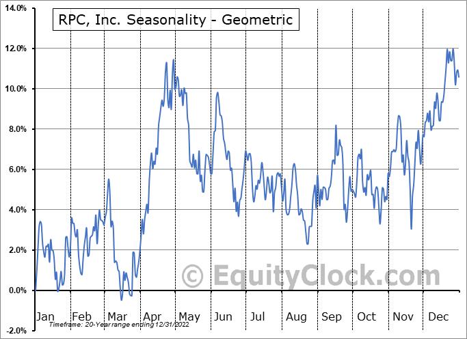 RPC, Inc. (NYSE:RES) Seasonality
