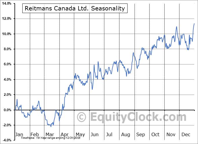 Reitmans Canada Ltd. (TSE:RET/A.TO) Seasonality