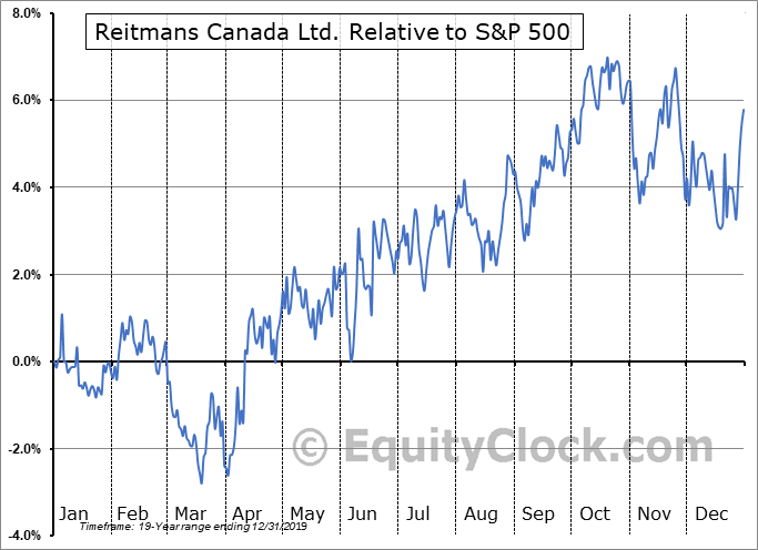 RET-A.TO Relative to the S&P 500