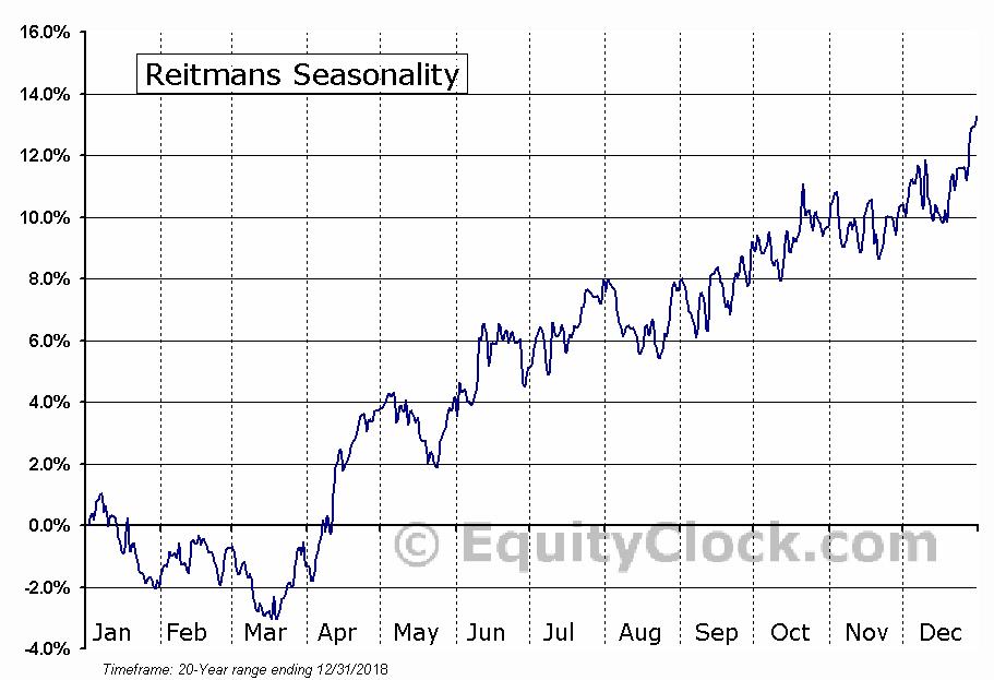Reitmans (Canada) Ltd. (TSE:RET.TO) Seasonal Chart