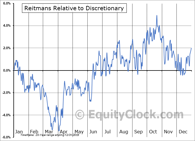 RET.TO Relative to the Sector