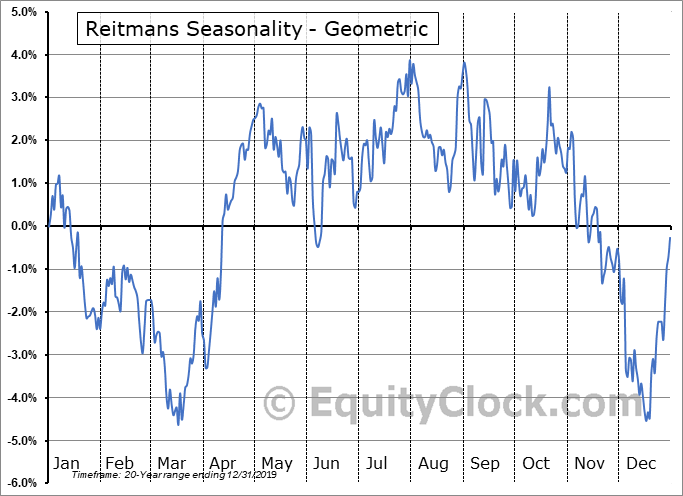 Reitmans (Canada) Ltd. (TSE:RET.TO) Seasonality