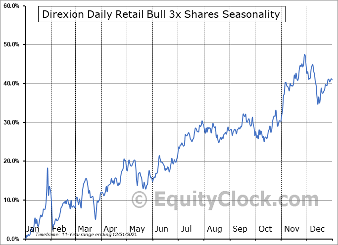 Direxion Daily Retail Bull 3x Shares (NYSE:RETL) Seasonality