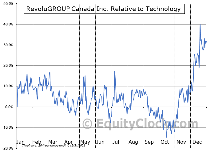 REVO.V Relative to the Sector