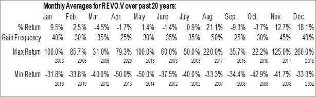 Monthly Seasonal RevoluGROUP Canada Inc. (TSXV:REVO.V)