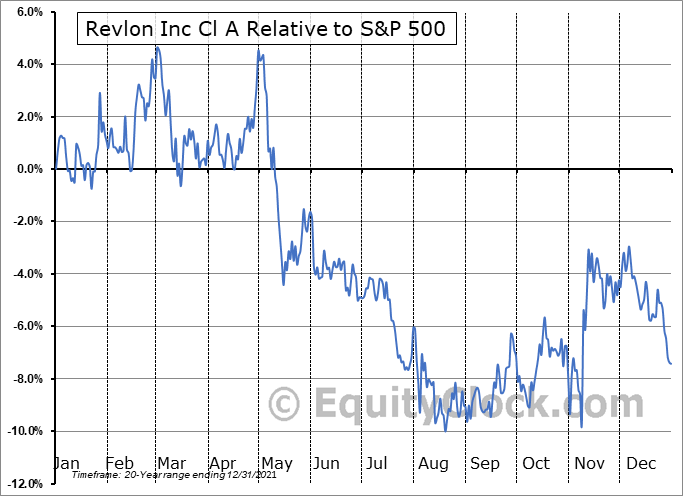 REV Relative to the S&P 500
