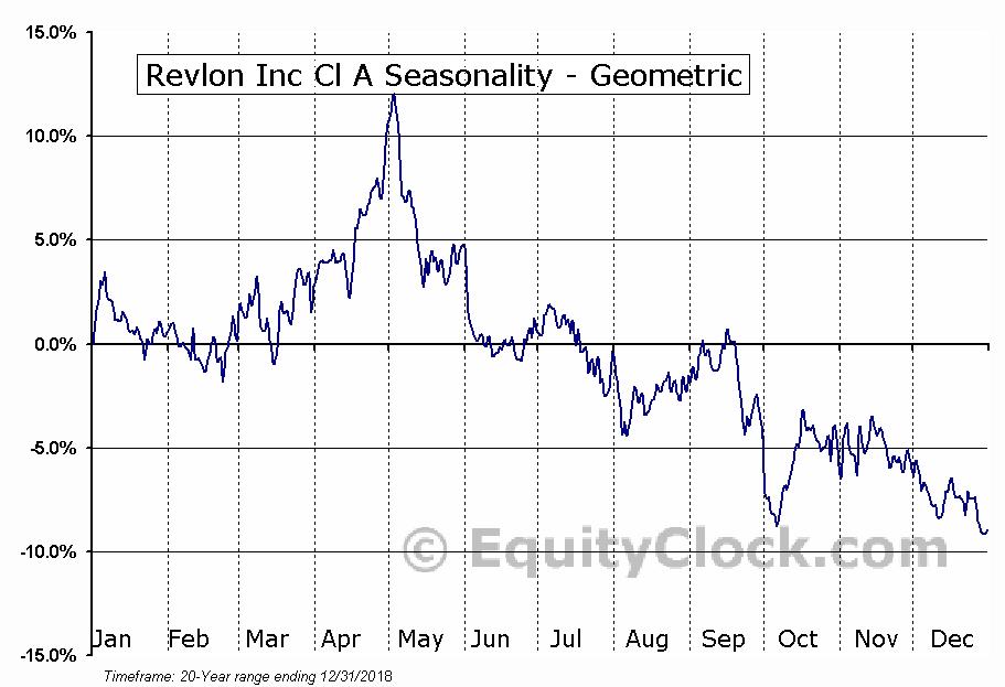 Revlon Inc Cl A (NYSE:REV) Seasonality