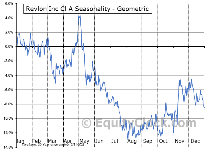 Revlon Inc Cl A (NYSE:REV) Seasonality