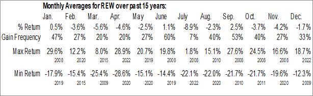 Monthly Seasonal ProShares UltraShort Technology (NYSE:REW)