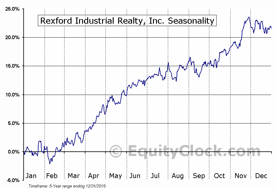 Rexford Industrial Realty, Inc. Seasonal Chart