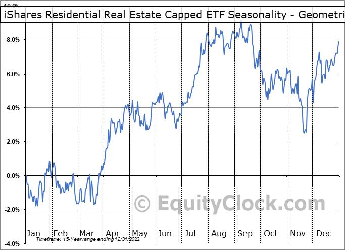 iShares Residential Real Estate Capped ETF (NYSE:REZ) Seasonality