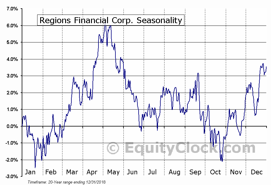 Regions Financial Corporation  (NYSE:RF) Seasonal Chart