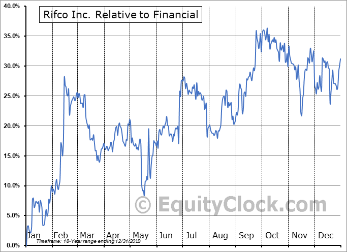 RFC.V Relative to the Sector
