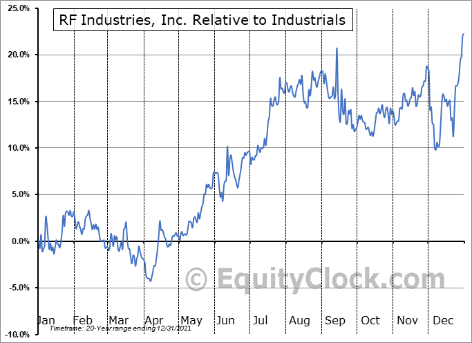 RFIL Relative to the Sector
