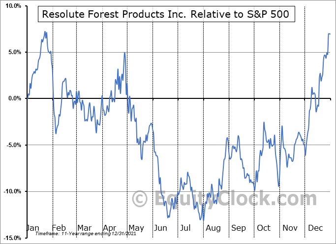 RFP.TO Relative to the S&P 500