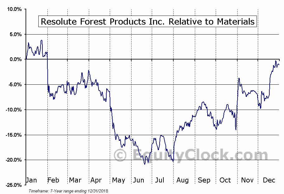 RFP Relative to the Sector
