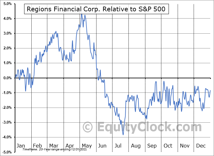 RF Relative to the S&P 500
