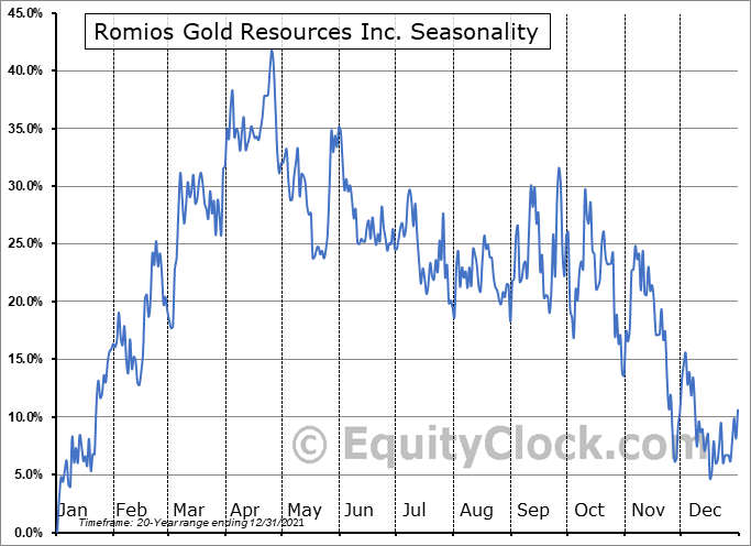 Romios Gold Resources Inc. (TSXV:RG.V) Seasonality