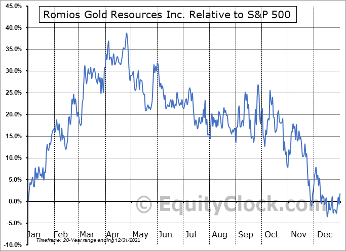 RG.V Relative to the S&P 500
