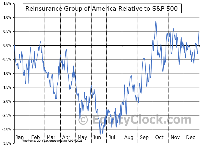 RGA Relative to the S&P 500