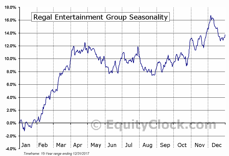 Regal Entertainment Group (NYSE:RGC) Seasonality