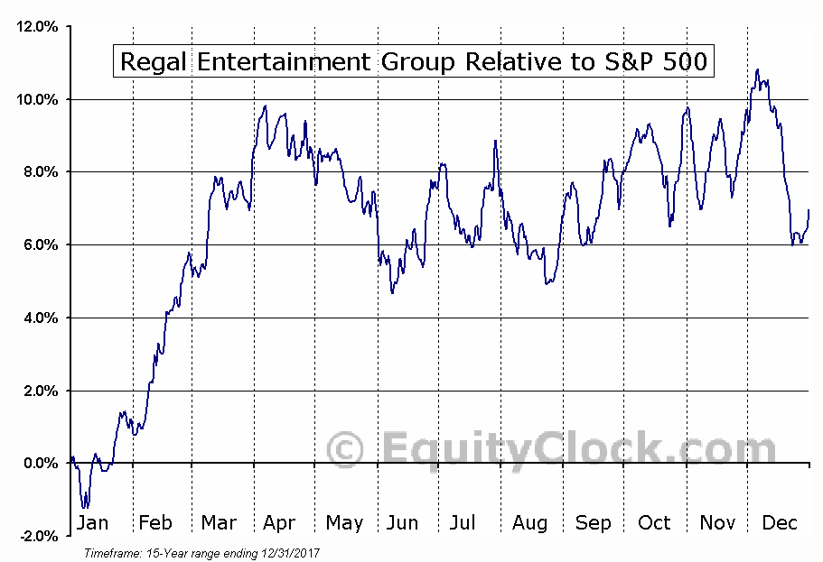 RGC Relative to the S&P 500