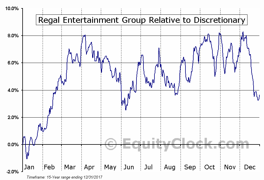 RGC Relative to the Sector
