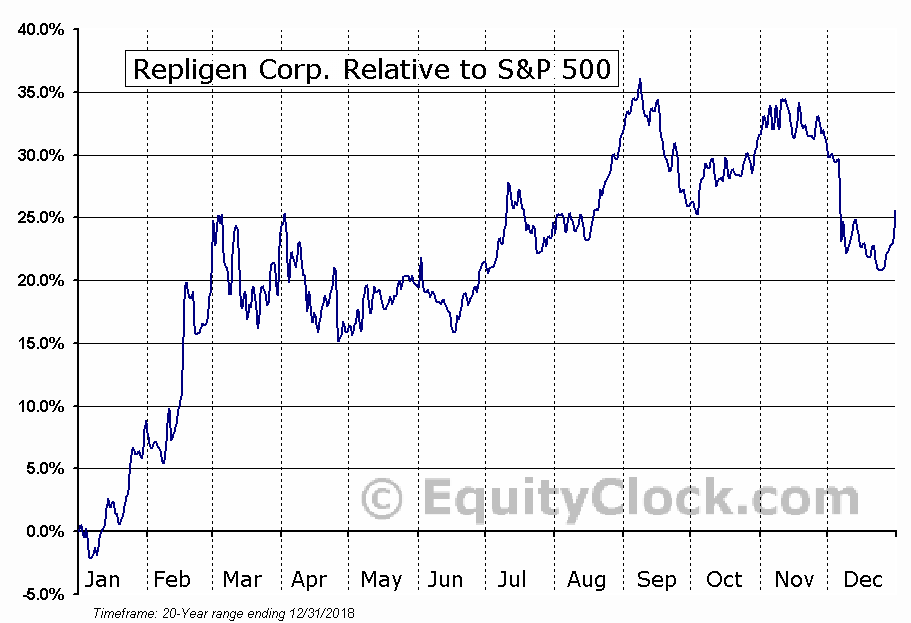 RGEN Relative to the S&P 500