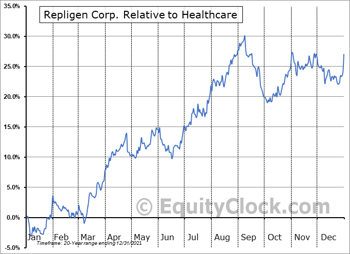 RGEN Relative to the Sector
