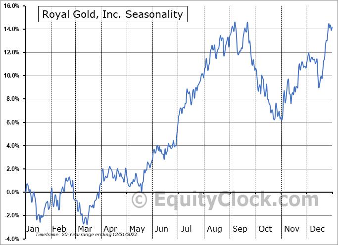 Royal Gold, Inc. Seasonal Chart