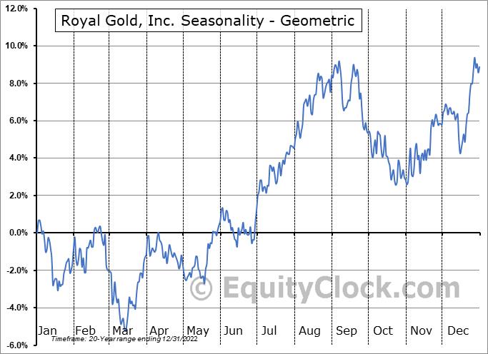 Royal Gold, Inc. (NASD:RGLD) Seasonality