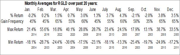 Monthly Seasonal Royal Gold, Inc. (NASD:RGLD)