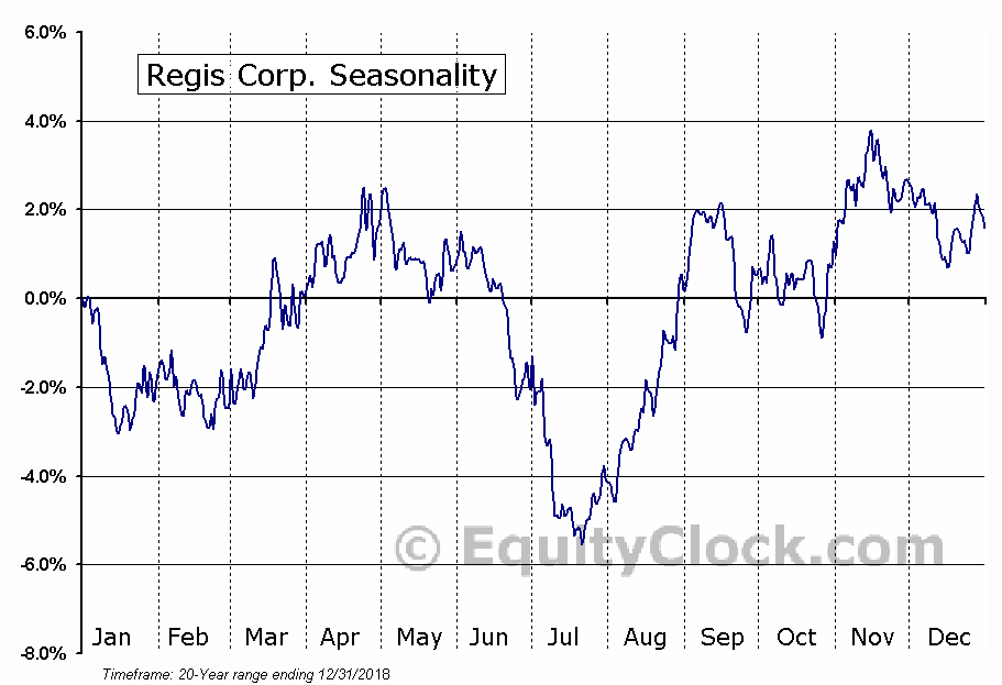 Regis Corporation (RGS) Seasonal Chart