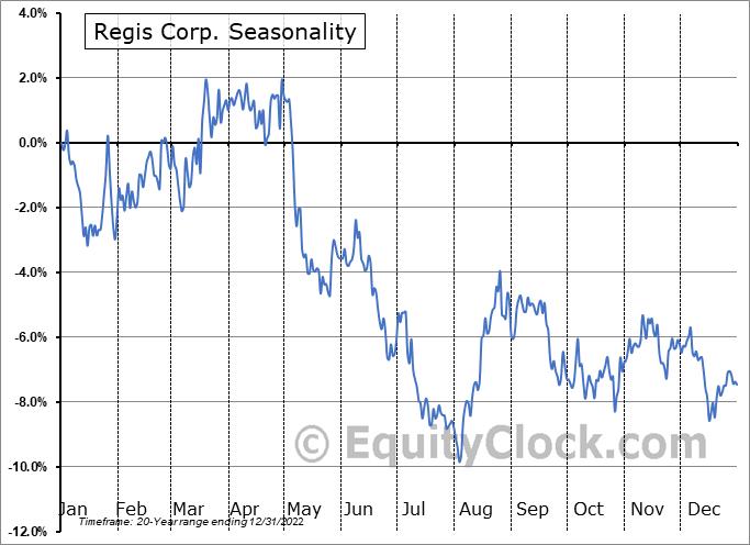 Regis Corporation Seasonal Chart