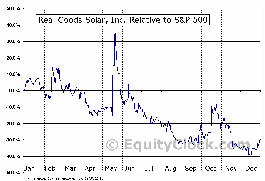 RGSE Relative to the S&P 500