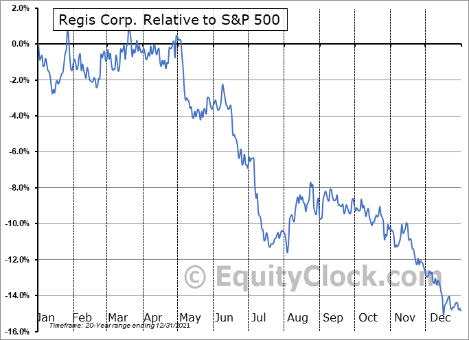 RGS Relative to the S&P 500
