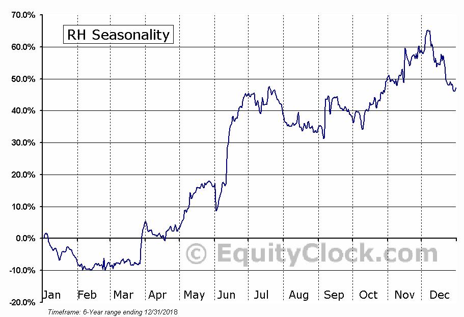 RH (RH) Seasonal Chart