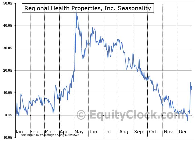 Regional Health Properties, Inc. (AMEX:RHE) Seasonality