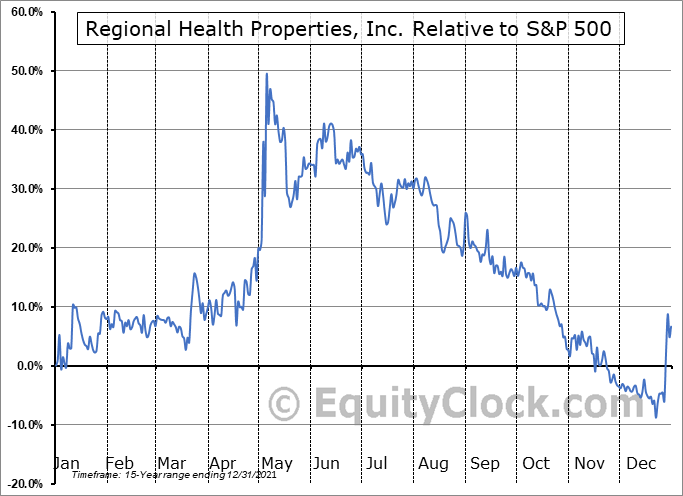 RHE Relative to the S&P 500