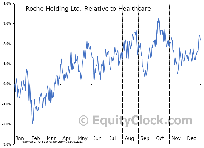 RHHBY Relative to the Sector